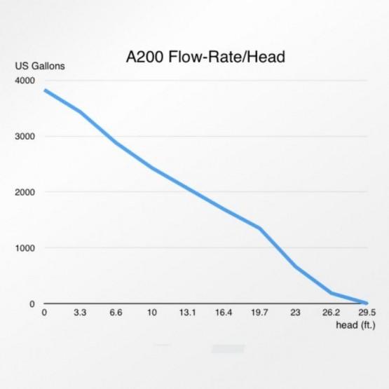 Abyzz A200 IPU-10M US 3,800GPH DC Pump