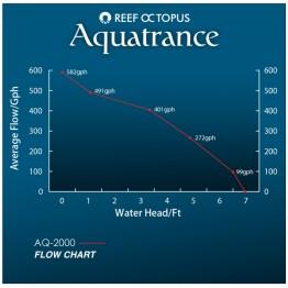 Aquatrance 2000 Water Pump